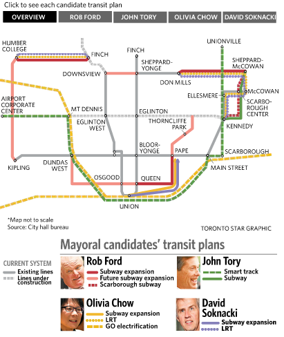 Toronto Star comparison of the candidates' transit plans