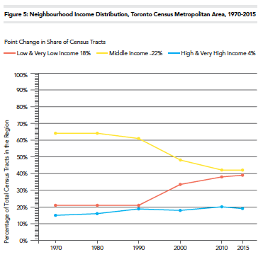 Neighbourhood Change Research Partnership: Income inequality in Toronto