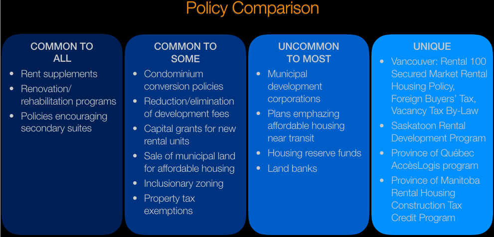 Rental housing in Canadian cities: policies and innovation